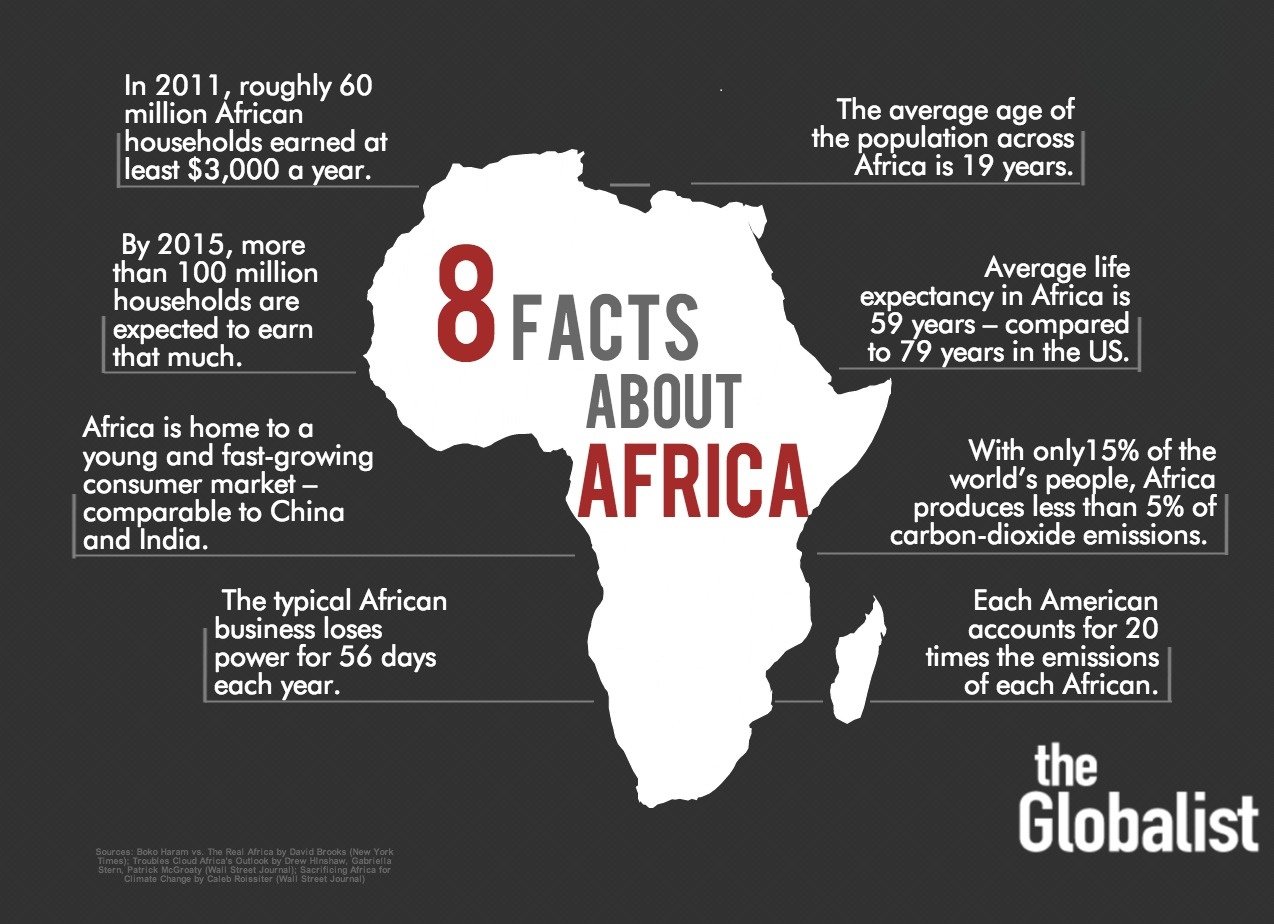 8 key facts about africa the globalist for Fun facts about america