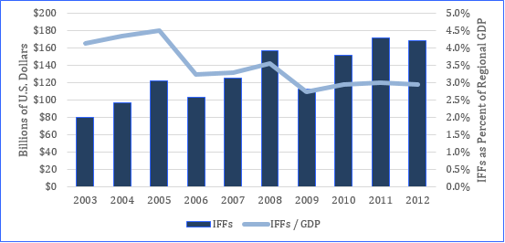 illicit outflows chart2