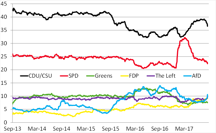 The message of the polls: support for German political parties, in %