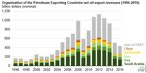 OPEC net oil export revenues (1996-2016). Source: U.S. Energy Information Administration.