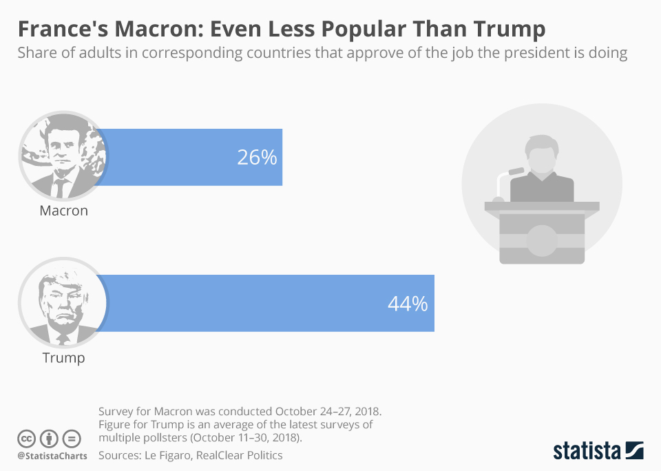 In Charts The Yellow Vests The Globalist