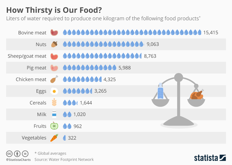 In Charts: Global Hunger - The Globalist
