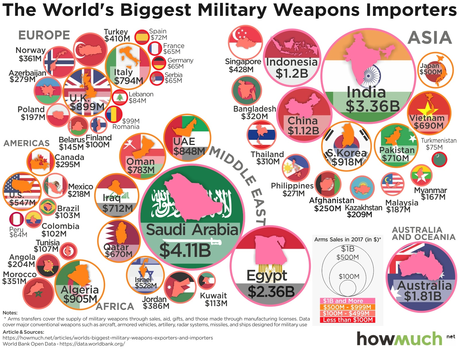 arms-imports-by-countries-2017-(2)-9606 - The Globalist